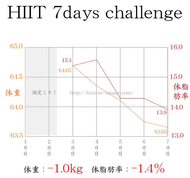 HIITトレーニングの体重と体脂肪変動グラフ