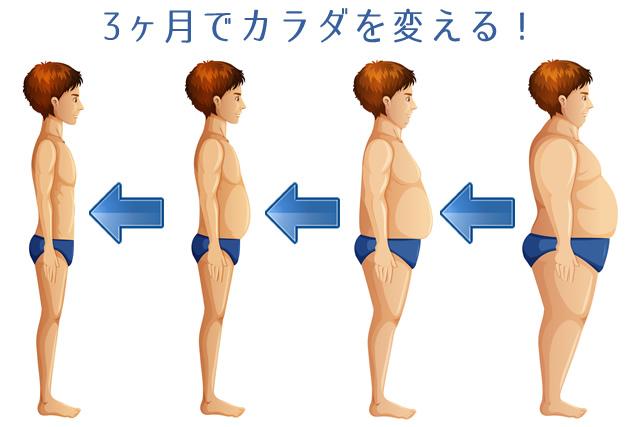 3ヶ月で体を変える