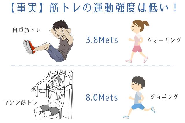 筋トレの運動強度は低い。自重とウォーキングが3.8metsでマシンとジョギングが8mets