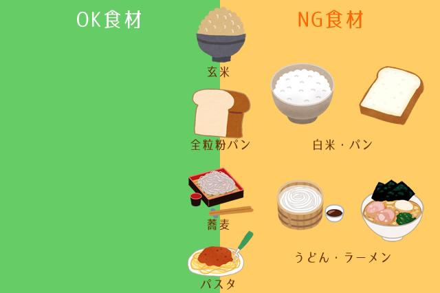 炭水化物は基本NG。量を減らすか、玄米、全粒粉パン、蕎麦、パスタを食べる