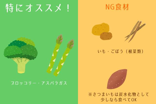 ブロッコリーとアスパラガスがオススメ。根菜類は避ける