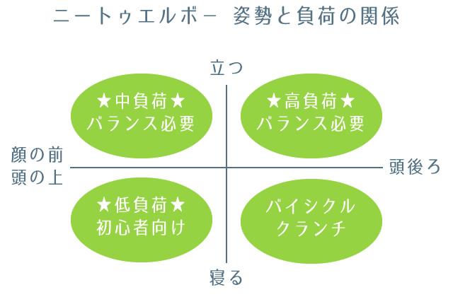 ニートゥエルボー姿勢と負荷の関係図