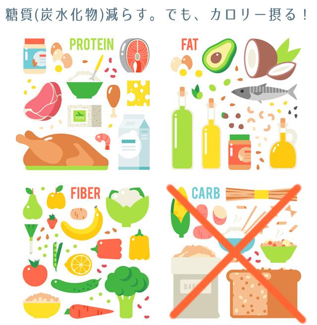 糖質制限ダイエットの正しいやり方は糖質(炭水化物)を減らしてカロリーを摂る