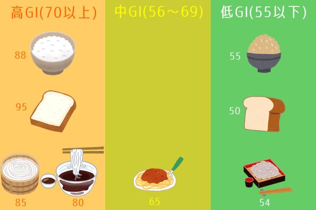 糖質制限ダイエットのOK食材(玄米、全粒粉パン、蕎麦、パスタ)とNG食材(白米、パン、うどん)