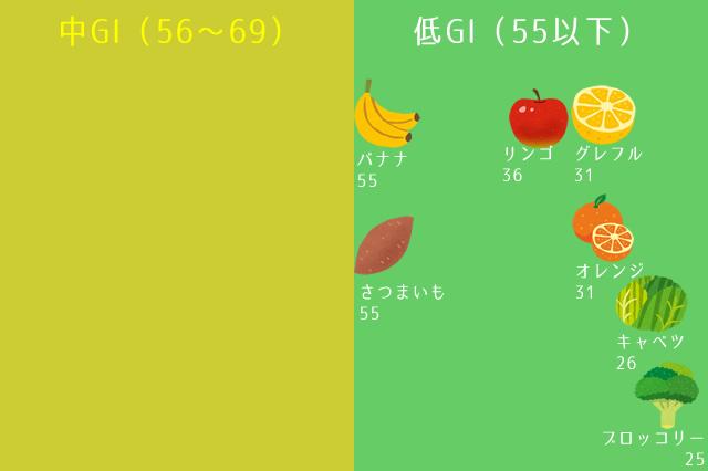食材ごとのGI値比較画像