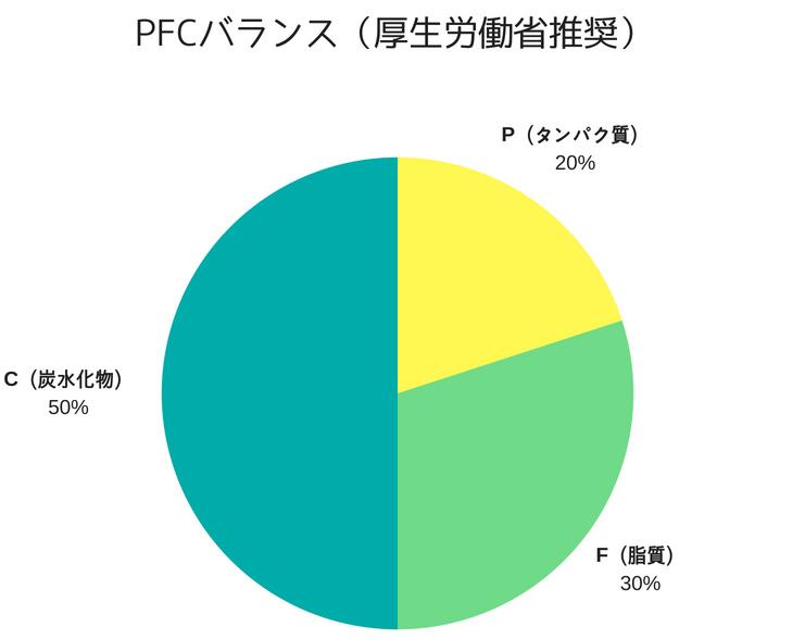 国が推奨するPFCバランスのグラフ