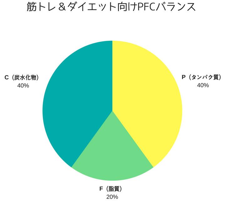 筋トレやダイエット向けのPFCバランスのグラフ