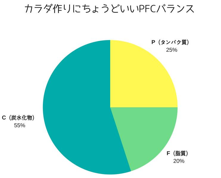 無理のなく食事制限できるPFCバランスのグラフ