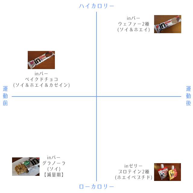 ウィダーinの比較図